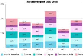 Building And Construction Sealants Market Analysis Revenue