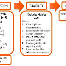 Documentation Process Flow Chart Flow Chart Of The Documentation Selection Process Download