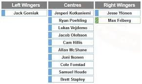 Montreal Canadiens Depth Chart
