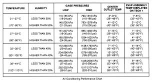 refrigerant pressure charts ford e series cargo questions what are the air conditioing