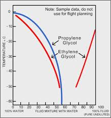 32 Meticulous Glycol Percentage Chart