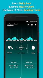 Solunar Deer Feeding Chart Solunar Time Forecast 2 2 4 Apk Download Android Sports Games