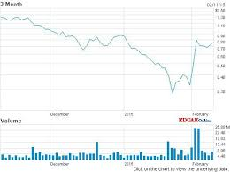 Molycorp Stock Chart Molycorp Nearly Triples On Higher Production Volume Too