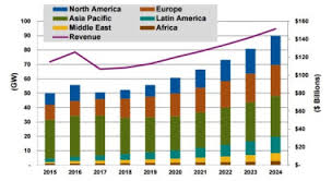 photovoltaic geoharvey annual solar pv installed capacity and revenue by region world markets 2015 2024