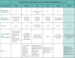 Mammogram Update Latest Screening Guidelines Finalized But