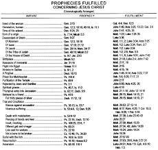 Prophecies Fulfilled Concerning Jesus Biblical Essays