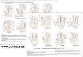 Korean Hand Therapy Meridian Chart