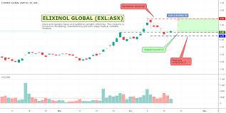Tradingview Tip How I Mark Up My Charts