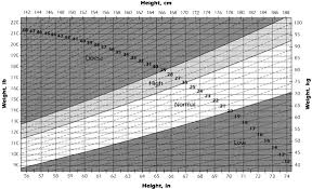 Ama Height Weight Chart Pregnancy Height Normal Weight Gain