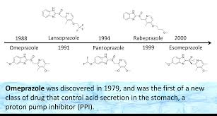 Discovery Of Proton Pump Inhibitors