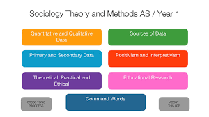 tips for an application as sociology research methods survey methods are some of the core methods for collecting and analyzing data in sociology