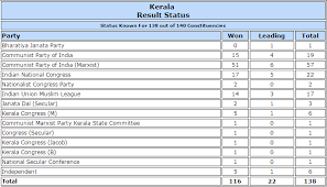 Congress Seating Chart State Of The Union Kerala Polls Ldf Powers To 45 Seat Lead Over Udf Bjp Wins