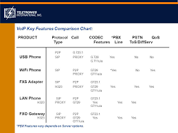 Voip Codec Comparison Chart Avances Y Tendencias Tecnologicas De Voice Over Ip Voip Y
