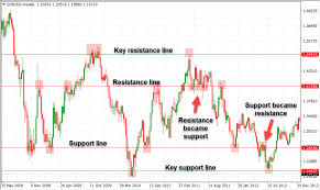 Identify Key Forex Chart Levels And How To Trade Them My