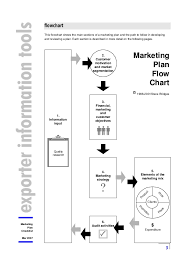 Flow Chart Of Marketing Plan
