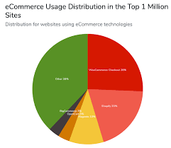 The Top Ecommerce Platforms Of 2019 Compared Pagely