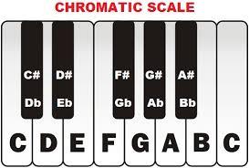 Chromatic Scale Piano