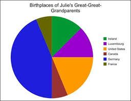 Create A Pie Chart Kidzone