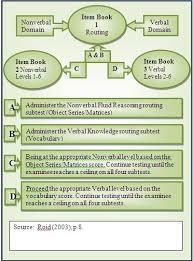 22 Methodical Iq Test Subtests