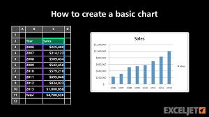 How To Create A Basic Chart