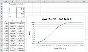 Statistical Power Formula Statistical Power For The Binomial Distribution Real
