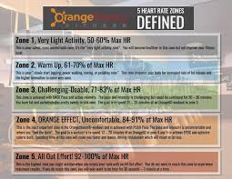 Why Heart Rate Is Important In Your Workout Orange Theory