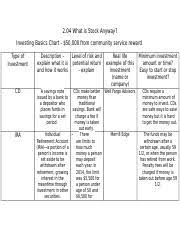 2 04 What Is Stock Anyway Investing Basics Chart Eco 2 04 Docx Jayliz Calderon 2 04 What Is Stock Anyway