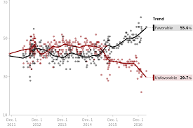 Joe Biden Favorable Rating Polls Huffpost Pollster