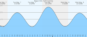 Tide Chart Emerald Isle Nc 49 Ageless Bogue Inlet Tide Tables