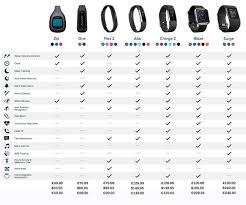 Fitbit Comparison Chart 2016 Computer Parts Best Fitbit 2016 Which Fitbit Is Best To