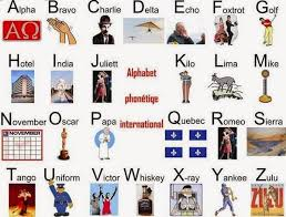 The phonetic alphabet is the list of symbols or codes that shows what a speech sound or letter sounds like in english. Visually Learning Aid International Phonetic Alphabet