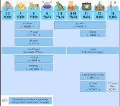 Cdc Children S Immunization Chart What Is The Recommended Immunization Schedule Usa