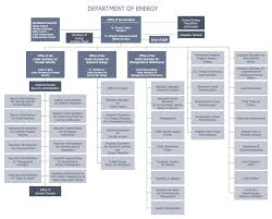 Doe Office Of Science Org Chart Organizational Structure Types