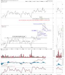 Kitco Iron Ore Price Charts Dslv Update The Chartology Of Silver Kitco News