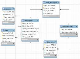 Data table design examples Bootstrap Codecanyon Mysql Sample Databases