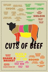 Meat Color Chart Details About Cuts Of Beef Meat Color Coded Chart Butcher Poster 12x118 Inch Poster 12x18