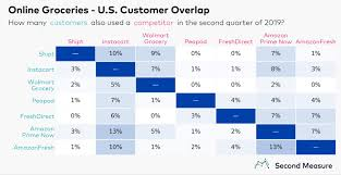 Grocery Chart This Chart Explains Why Grocers Are Investing In Logistics