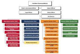 Ems Ics Chart Ics Position Training