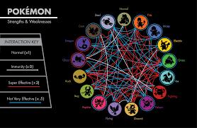 15 Unbiased New Pokemon Type Chart