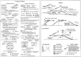 Ils Approach Chart Explained Goldmethod