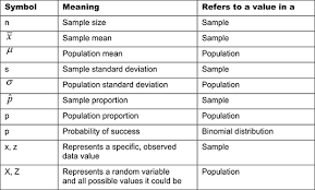 Statistics Symbols Chart Seeing What Statistical Symbols Stand For Dummies
