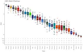 Official Week 9 R Nfl Power Rankings Nfl