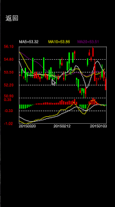 Candlestick Chart Ios Github Yndfcd Candlestick Ios Candlestick Chart View On