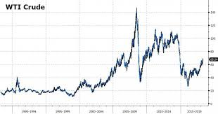 Oil Price Chart 2018 Why Oil Prices Cant Rise Very High For Very Long Zero Hedge