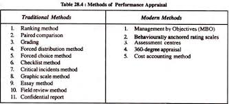 performance appraisal methods traditional and modern methods  methods of performance appraisal