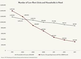 The Tale Of Two Housing Markets How De Blasios Plan Fuels