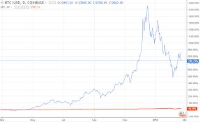 Bitcoin Price Chart Full