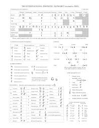 Ic alphabet and morse code reference charts. Full Ipa Chart International Phonetic Association