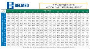 Nitrous Calculator Chart Nitrous Oxide Percentage Chart Belmed