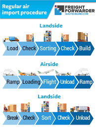 Air Import Procedure What Is The Freight Agents Role